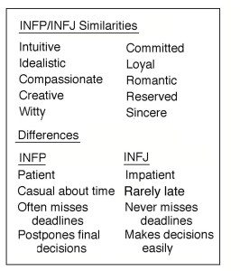 infp_injf table