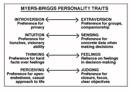 Myers-Briggs Traits