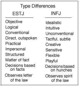 Type Differences